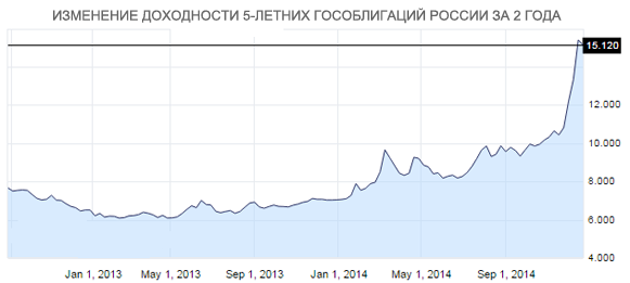 bonds-russia-5-year-bond-newsletter