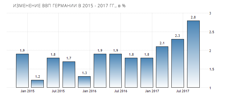 germany-gdp-growth-annual-2018