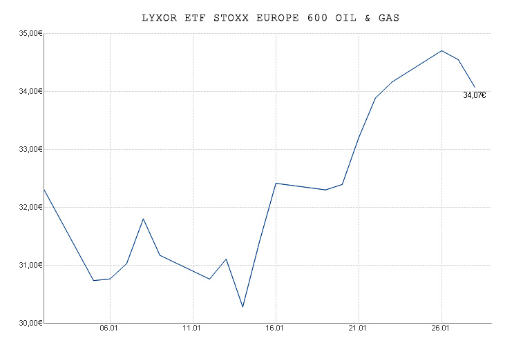 lyxor-etf-stoxx-europe-600-oil-gas