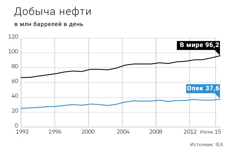 oil-product-1992-2015