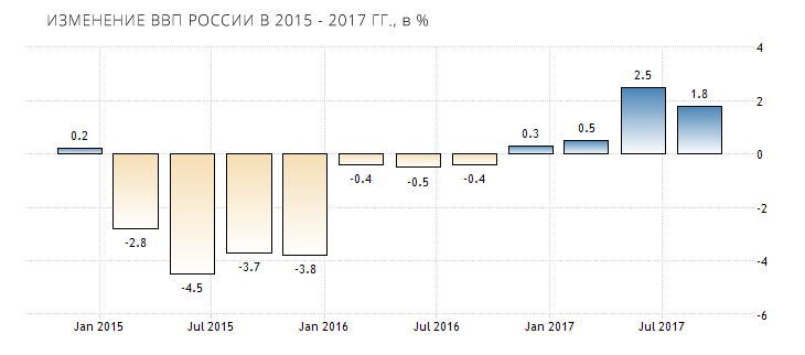 russia-gdp-growth-annual-2018