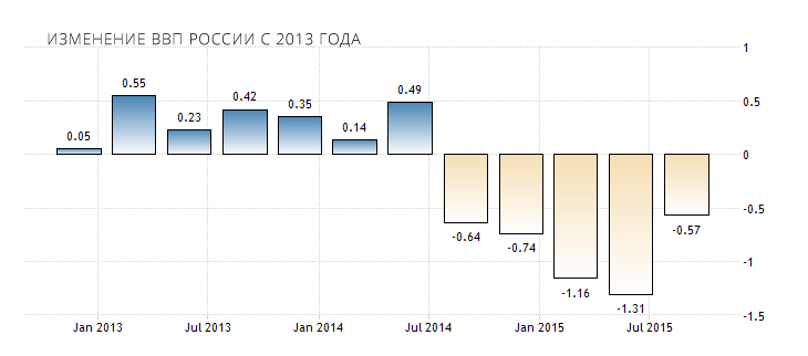 russia-gdp-growth