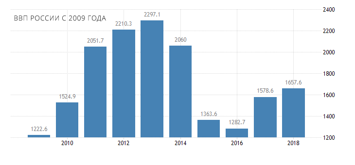 russia gdp since 2009