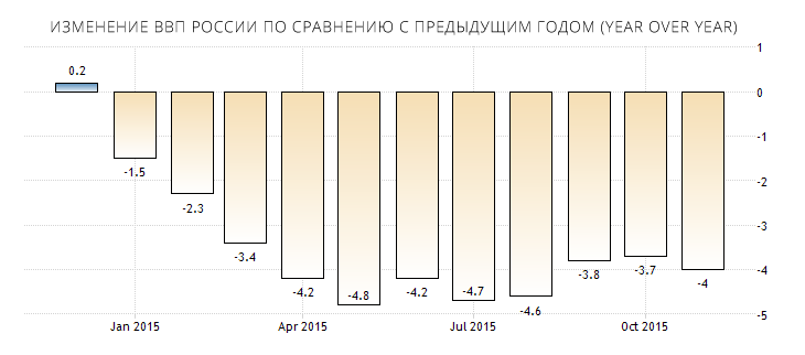 russia-leading-economic-index