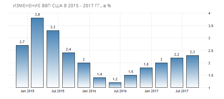united-states-gdp-growth-annual-2018