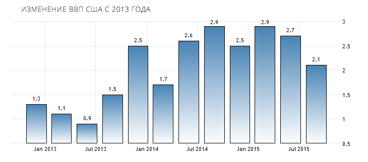 united-states-gdp-growth-annual