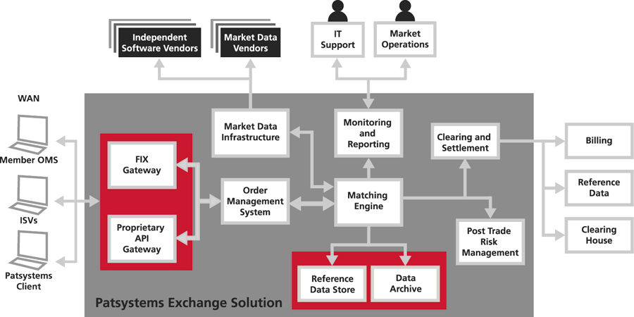 patsystems exchange solution 900