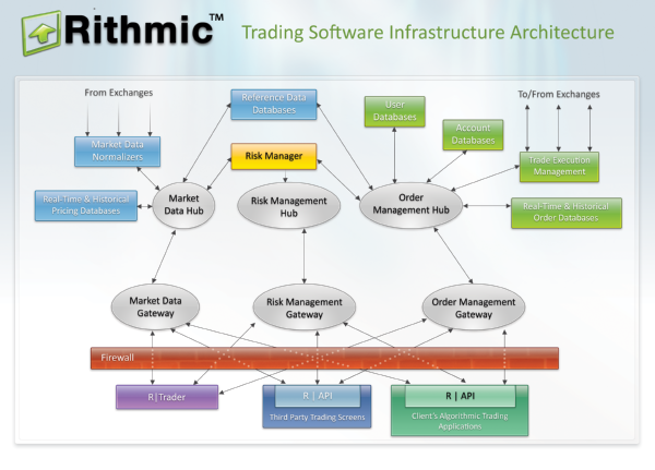 rithmic-trade-execution-software-infrastructure-architecture