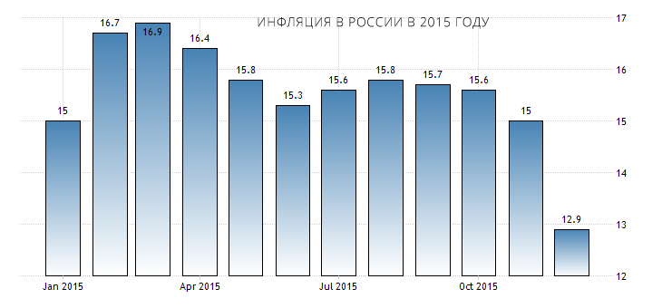 russia-inflation-cpi-dec