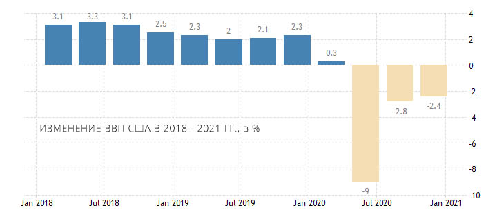 united states gdp growth annual 20210317